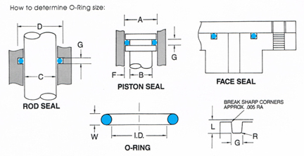 O Ring Groove Design